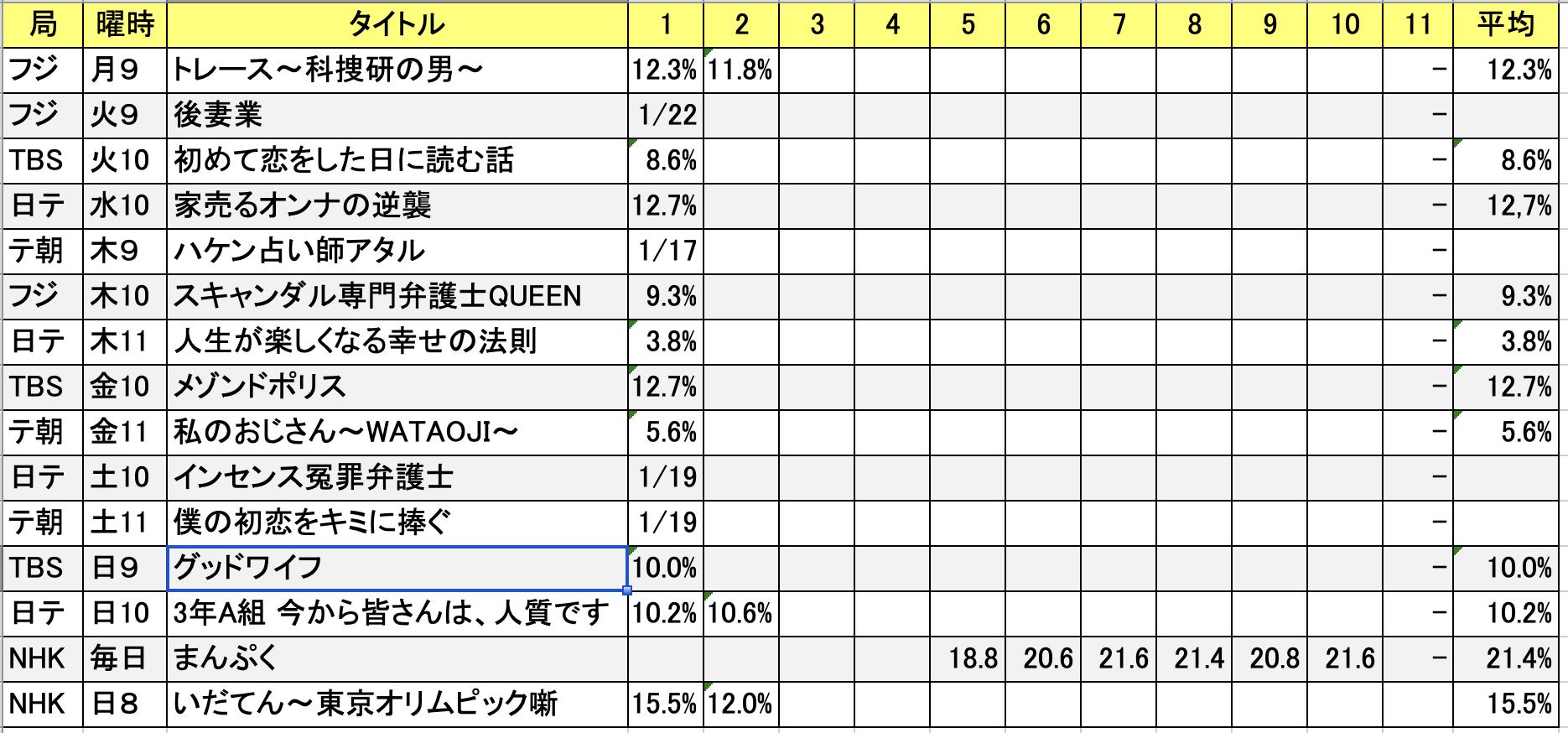 ドラマ視聴率20190117l