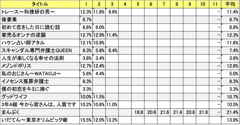 ドラマ視聴率20190125l