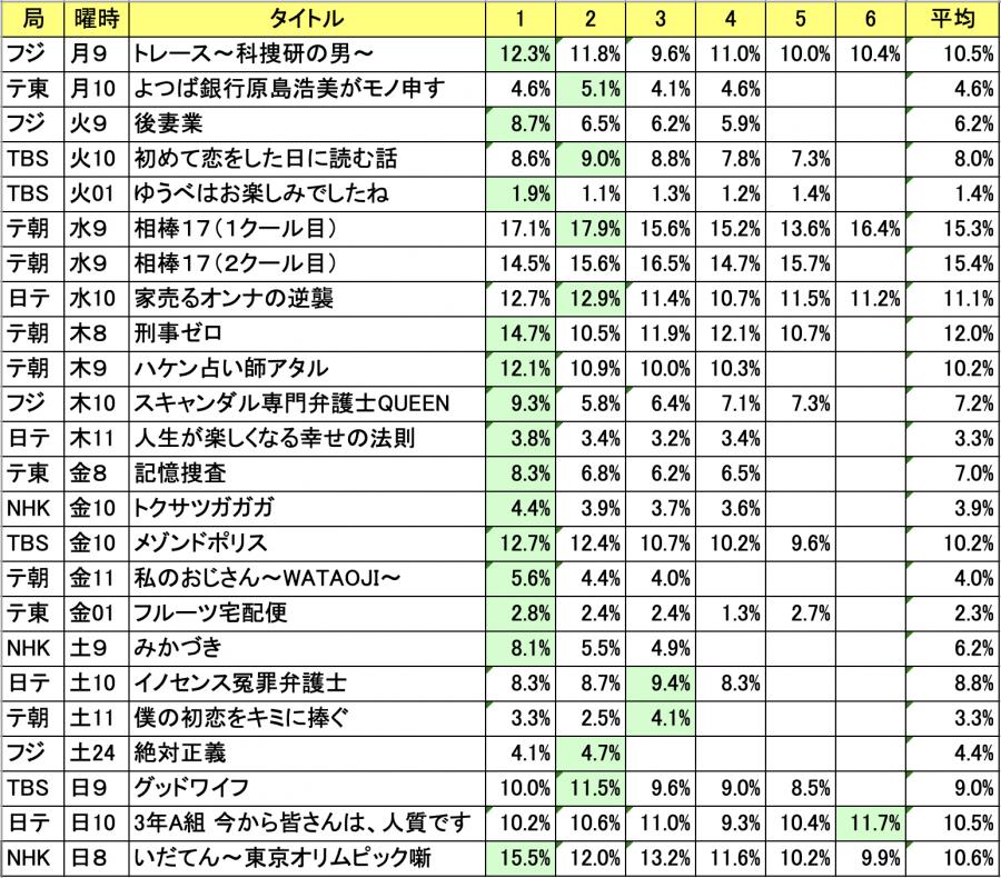 2019冬ドラマ視聴率
